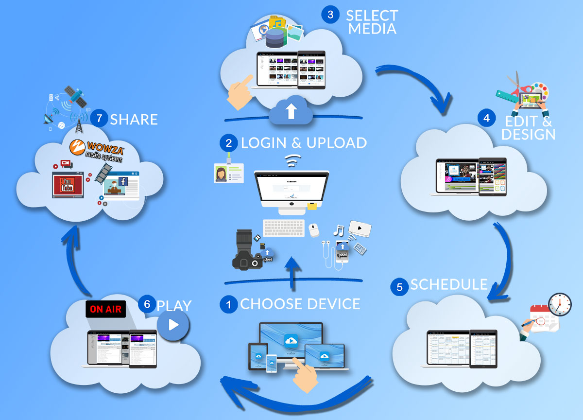 STRYME TV-in-a-Cloud